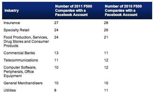 Facebook-F500-2011.jpg