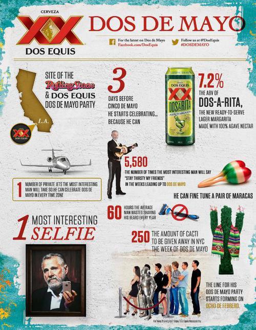 dos_de_mayo_infographic.jpeg