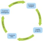 forrester_customer_loyalty.png
