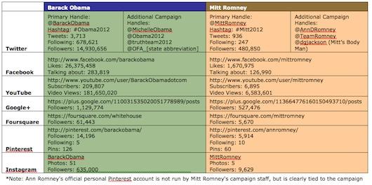romney_obama_social_media.jpg